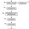 alkane, alkene hydrocarbon fuel conversion