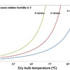 Graph of how decreasing pressure in the chamber improves desalination by increasing water content in the air