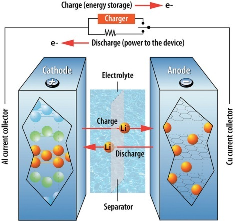 Technics Electrochemistry Rechargeable Cells en navioff likewise Auxiliary Equipment together with ejetmag s also C6ta05439k additionally Types Of Capacitor. on electrolytic separator