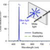 Fig 1. Working principle for a transparent display based on wavelength-selective scattering from nanoparticles