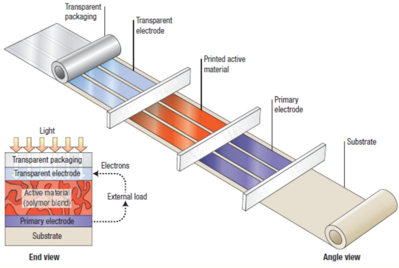 Increased Organic Photovoltaic Efficiency - z08184 - University of ...