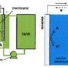Aqueous All-Organic Redox Flow Battery 1