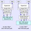 High level architecture of single computer inter-VM frame paths: a) Virtual Switch; b & c) Physical Switch; and d) The proposed nSwitch