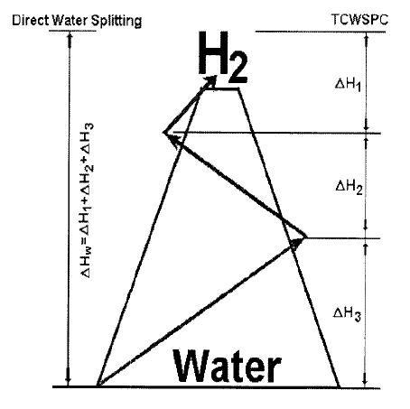 Produce hydrogen fuel from water using solar energy 31252 image gallery an illustration of the energy requirements for a three step thermochemical water splitting cycle ccuart Gallery