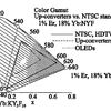 Showing the differences between the color garnet of up-converters according to the present invention (dashed line), NTSB standards (solid line) and organic light emitting diodes (dot-dash line)