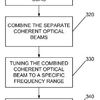 Flowchart of a method for generating a tuned optical beam in a laser, according to some embodiments disclosed herein