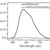 Fluorescence spectra of pure P3HT-b-PS and P3HT-b-PS/SWCNTs (2:1) dispersion in chloroform, according to an embodiment of the invention