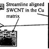 (A) Sketch of flow streamline alignment, (B) is an actual SEM picture of aligned SWCNT in the Cu matrix