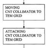Flow diagram showing the steps for fabricating a CNT collimator