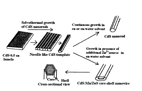 large scale synthesis of single crystalline ultra long image gallery schematic representation of the cds mn zns core sell nanowire csnw formation
