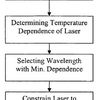 Flow diagram of the process for providing a laser that operates independent of temperature