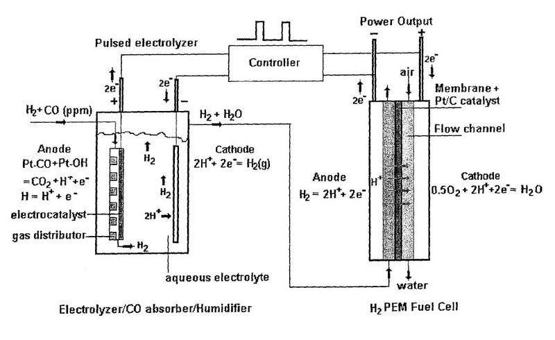 Low Energy Electromechanical Method For Removal Of Carbon Monoxide