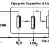 shows a concept of the cryogenic LH2 production process of the present invention
