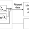 Schematic of an ingestible electronic device that concurrently measures heart rate (HR), breathing rate (BR), and core temperature (CT). Acoustic signals recorded from the microphone are fed through a low-pass filter (LPF) and band-pass filter (BPF) and then sent to a microcontroller that performs simple digital-signal processing (DSP) to determine HR and BR.