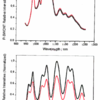 nIR fluorescence spectra of PVA-SWCNT and Bombolitin-SWCNT in response to picric acid in vitro.