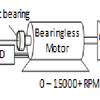 Bearingless Motor