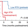 Plasma from melanoma patients was assayed for soluble RTK levels (including AXL and MET) before treatment with dual BRAFi/MEKi therapy; Kaplan-Meier analysis based on average levels of 7 RTKs shows significant correlation with disease outcome (see Miller et al., Cancer Discov. 2016 Apr;6(4):382-99).