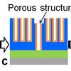 Vertical Nanowire