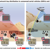 The initiator of LOCKMA, here shown on the left in each case, can provide access to unmanned aerial vehicles' (UAV) data stream by providing keys to authorized users and denying access to non-authorized users. The authorization confirmations and keys are transmitted in-band with the data stream.
