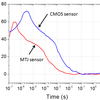 CMOS Sensor Alternative