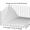 Energy Loss per Crank Revolution