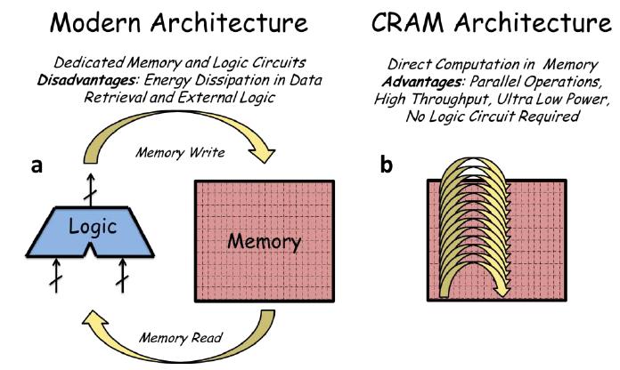 CRAM?1497624800 computational random access memory 20130219 university of