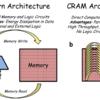 Computational RAM
