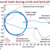 Ground Track