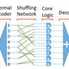 Low Latency Parallel Computing