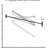 Percent Hypopneas with Arousals in Sleep Apnea Patients significantly decreased with Oxytocin