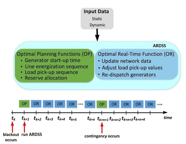 Adaptive Restoration Decision Support System Ardss An Online Tool