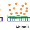 Method I: PILP only; Method II: PILP with ELRs