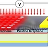Diagram showing the invention's ultrafast detection scheme based on the plasmon-thermoelectric effect.