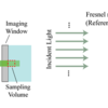 Digital Fresnel Reflection Holography (DFRH)