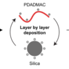 Silica PDADMAC layer by layer deposition