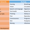 Health domains and concepts