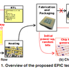 IP protection for integrated circuit design