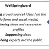 WellSpringboard