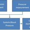 Continuous Non-Invasicce Blood Pressure Monitor to Maintain Permissive Hypotension
