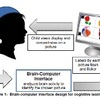 Schematic of Brain Computer-Interface for Multiple Choice Testing