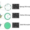 Microspheres with different microstructures