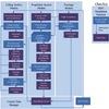 HSV aerothermoelastic propulsion analysis numerical simulation code architecture