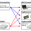 WeBee - CTC between WiFi and ZigBee devices
