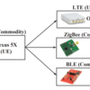 LTE2B- CTC between LTE and ZigBee or BLE devices