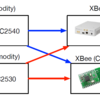 XBee - CTC between Bluetooth and ZigBee devices