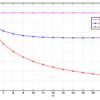 Exact-repair regenerating code