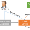 Machine learning-based sleep quality monitoring