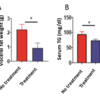 siSptbn1-treated mice accumulated less visceral body fat, had lower blood triglycerides (TG) concentrations than siCtrl-treated mice.