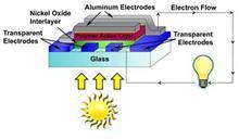 Organic Photovoltaic Solar Cells Using Graded