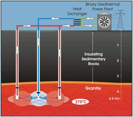 Geothermal Power Generation from Carbon Dioxide